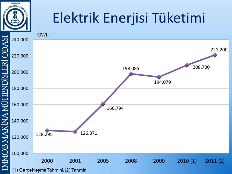 (1) Gerçekleşme Tahmini, (2) Tahmin GWh Elektrik Enerjisi Tüketimi