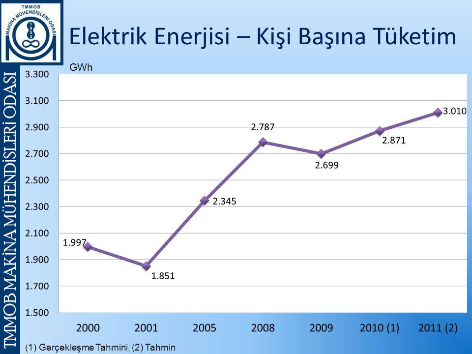 (1) Gerçekleşme Tahmini, (2) Tahmin GWh Elektrik Enerjisi – Kişi Başına Tüketim
