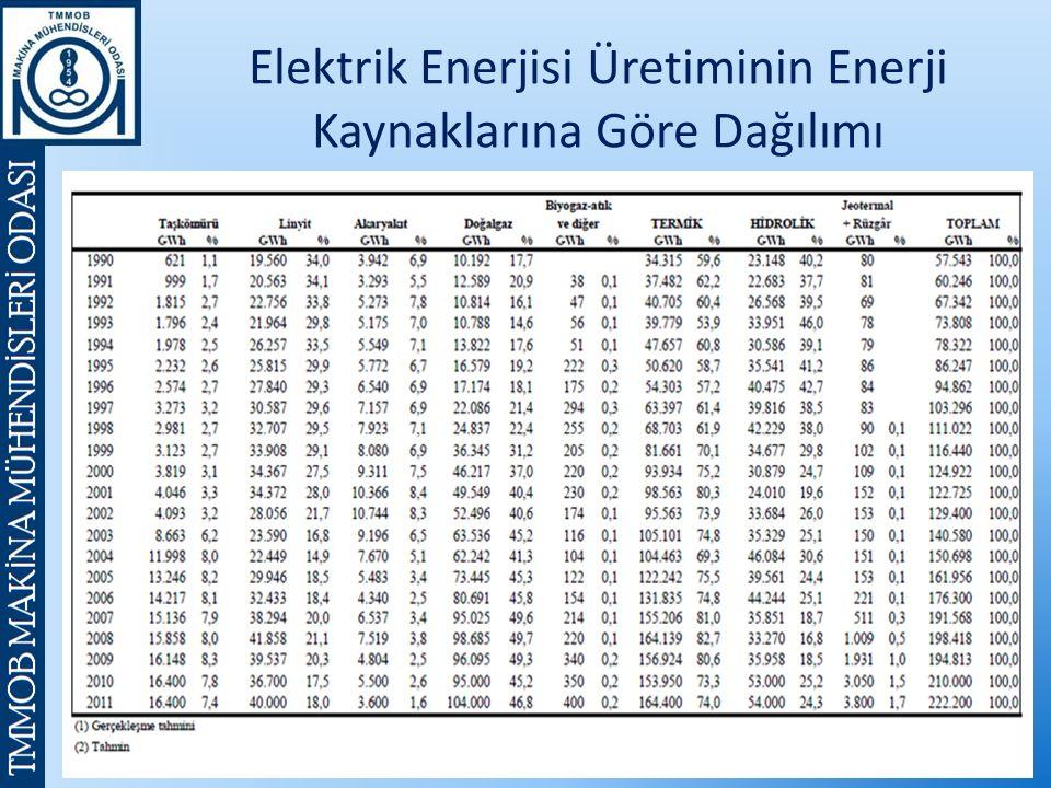 Elektrik Enerjisi Üretiminin Enerji Kaynaklarına Göre Dağılımı