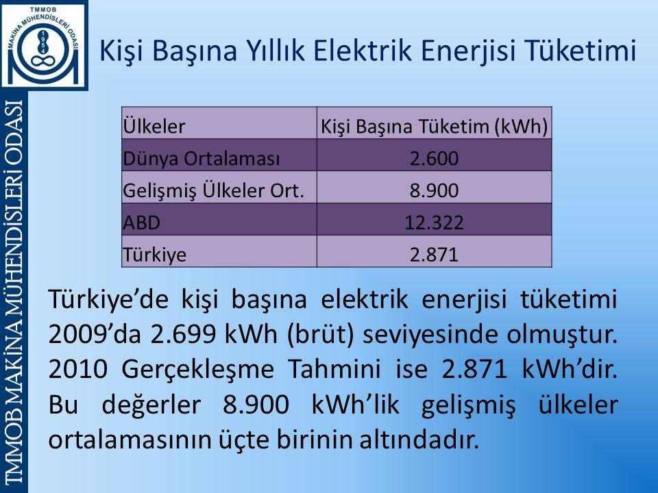 Türkiye'de kişi başına elektrik enerjisi tüketimi 2009'da 2.699 kWh (brüt) seviyesinde olmuştur.