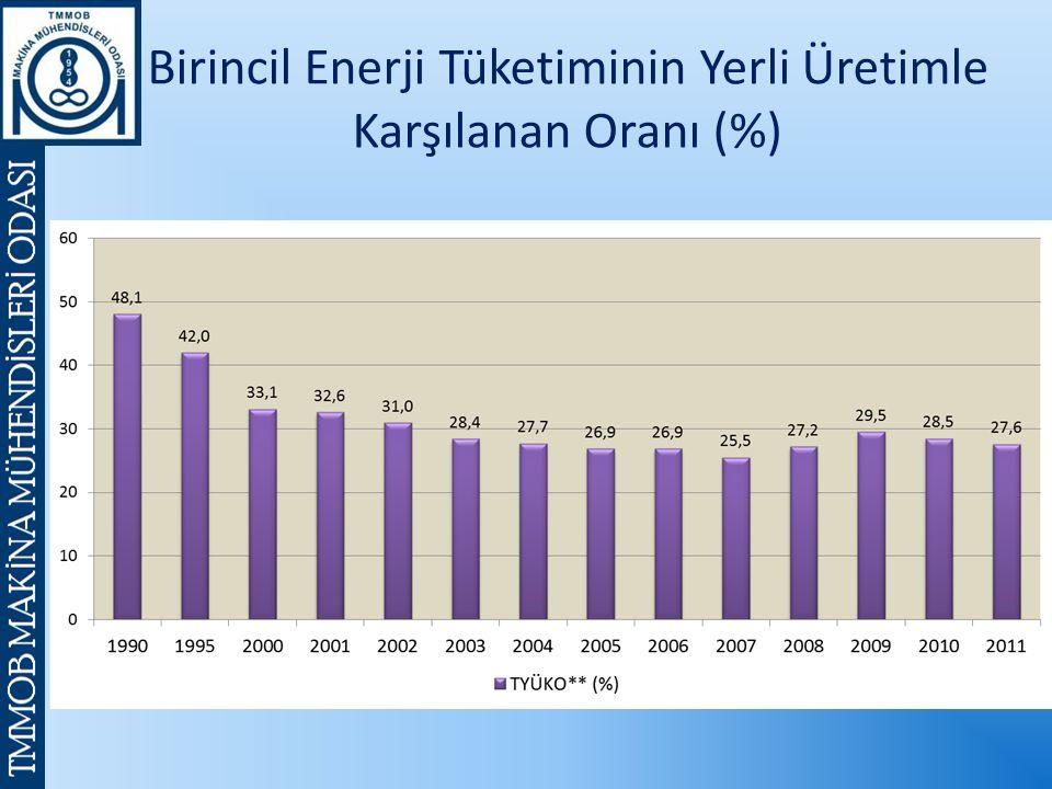 Birincil Enerji Tüketiminin Yerli Üretimle Karşılanan Oranı (%)
