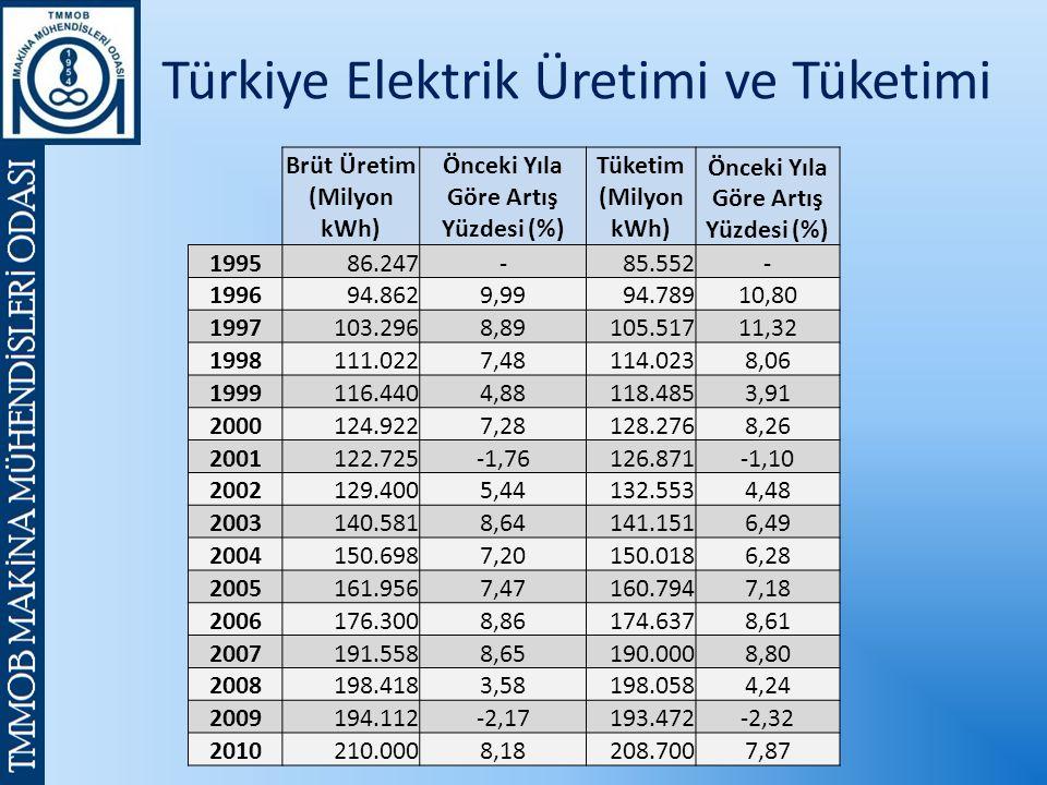 Türkiye Elektrik Üretimi ve Tüketimi Brüt Üretim (Milyon kWh) Önceki Yıla Göre Artış Yüzdesi (%) Tüketim (Milyon kWh) Önceki Yıla Göre Artış Yüzdesi (%) 199586.247-85.552- 199694.8629,9994.78910,80 1997103.2968,89105.51711,32 1998111.0227,48114.0238,06 1999116.4404,88118.4853,91 2000124.9227,28128.2768,26 2001122.725-1,76126.871-1,10 2002129.4005,44132.5534,48 2003140.5818,64141.1516,49 2004150.6987,20150.0186,28 2005161.9567,47160.7947,18 2006176.3008,86174.6378,61 2007191.5588,65190.0008,80 2008198.4183,58198.0584,24 2009194.112-2,17193.472-2,32 2010210.0008,18208.7007,87