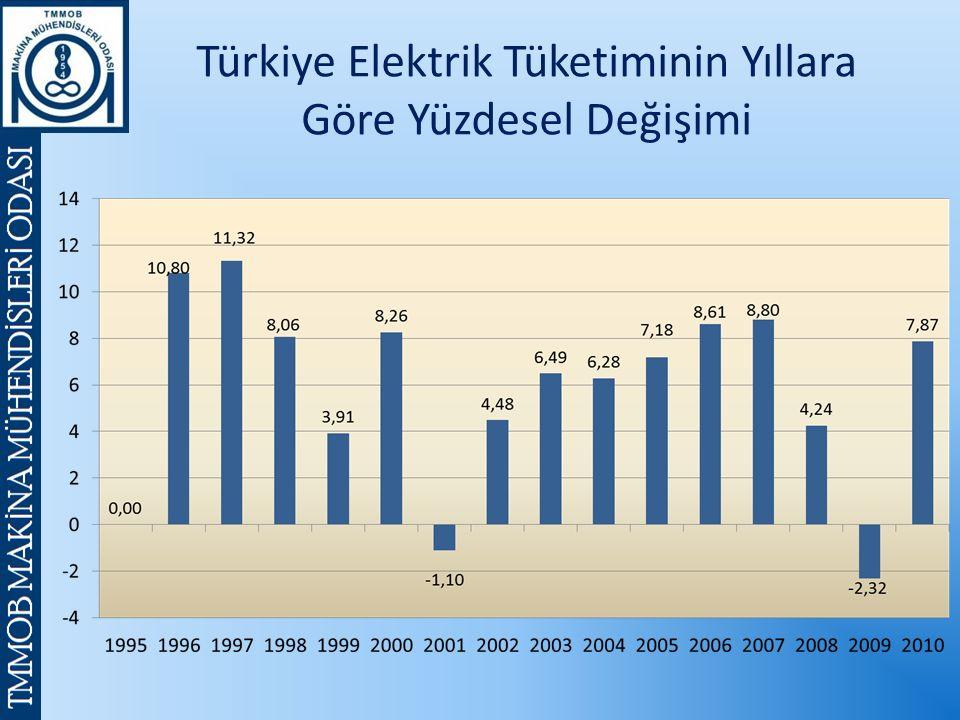 Türkiye Elektrik Tüketiminin Yıllara Göre Yüzdesel Değişimi