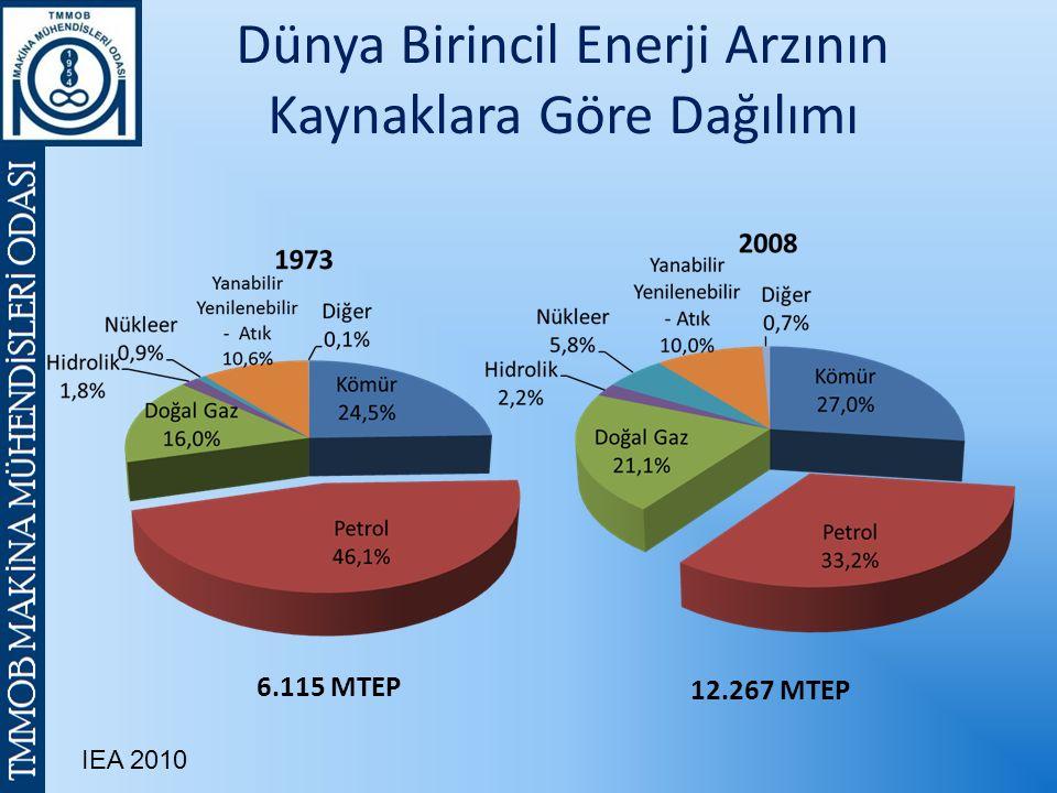 Dünya Birincil Enerji Arzının Kaynaklara Göre Dağılımı 6.115 MTEP 12.267 MTEP IEA 2010