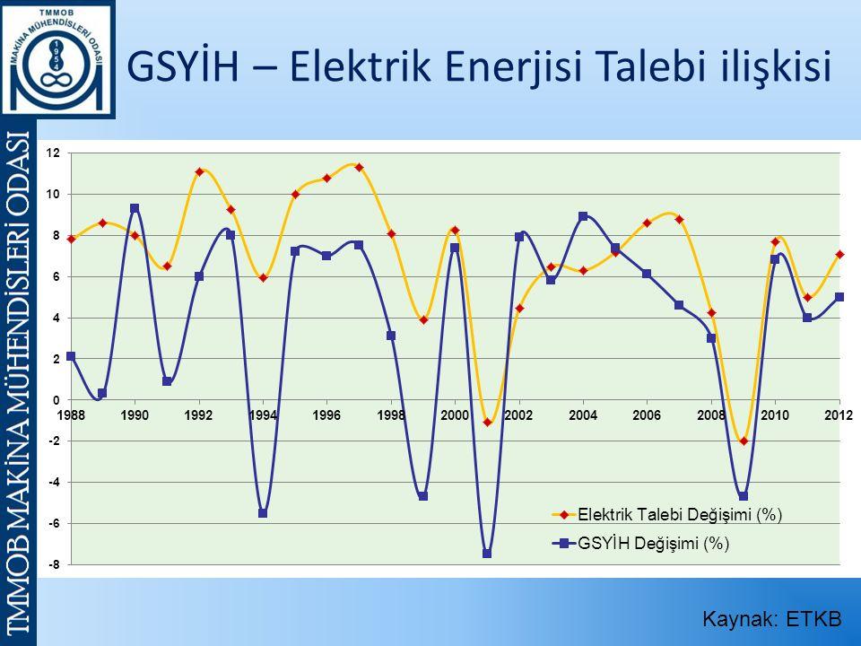 Kaynak: ETKB GSYİH – Elektrik Enerjisi Talebi ilişkisi