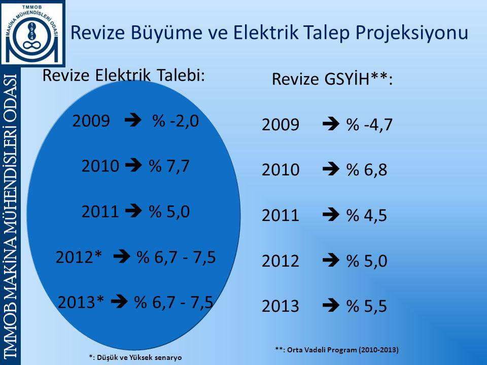 Revize Elektrik Talebi: 2009  % -2,0 2010  % 7,7 2011  % 5,0 2012*  % 6,7 - 7,5 2013*  % 6,7 - 7,5 Revize GSYİH**: 2009  % -4,7 2010  % 6,8 2011  % 4,5 2012  % 5,0 2013  % 5,5 **: Orta Vadeli Program (2010-2013) *: Düşük ve Yüksek senaryo Revize Büyüme ve Elektrik Talep Projeksiyonu