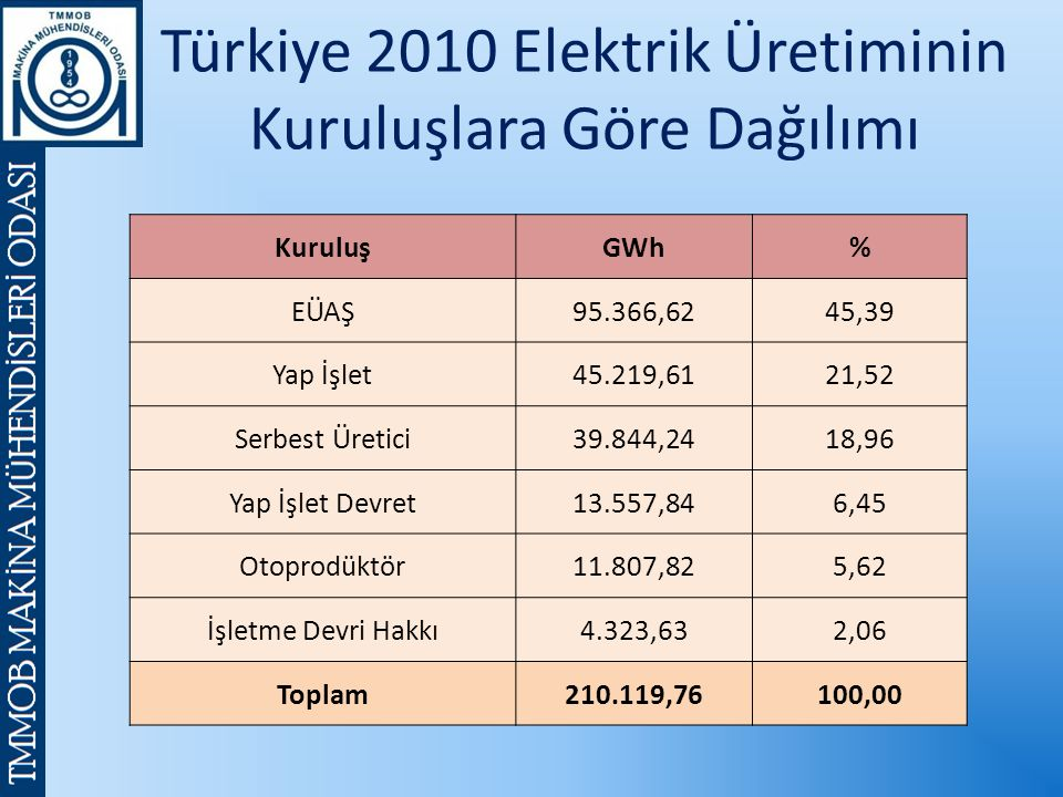 Türkiye 2010 Elektrik Üretiminin Kuruluşlara Göre Dağılımı KuruluşGWh% EÜAŞ95.366,6245,39 Yap İşlet45.219,6121,52 Serbest Üretici39.844,2418,96 Yap İşlet Devret13.557,846,45 Otoprodüktör11.807,825,62 İşletme Devri Hakkı4.323,632,06 Toplam210.119,76100,00