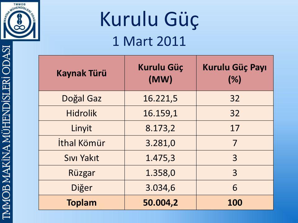 Kurulu Güç 1 Mart 2011 Kaynak Türü Kurulu Güç (MW) Kurulu Güç Payı (%) Doğal Gaz16.221,532 Hidrolik16.159,132 Linyit8.173,217 İthal Kömür3.281,07 Sıvı Yakıt1.475,33 Rüzgar1.358,03 Diğer3.034,66 Toplam50.004,2100
