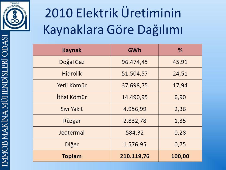 2010 Elektrik Üretiminin Kaynaklara Göre Dağılımı KaynakGWh% Doğal Gaz96.474,4545,91 Hidrolik51.504,5724,51 Yerli Kömür37.698,7517,94 İthal Kömür14.490,956,90 Sıvı Yakıt4.956,992,36 Rüzgar2.832,781,35 Jeotermal584,320,28 Diğer1.576,950,75 Toplam210.119,76100,00