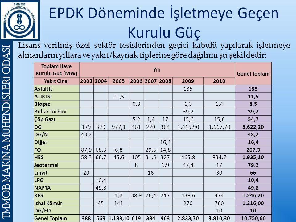 EPDK Döneminde İşletmeye Geçen Kurulu Güç Lisans verilmiş özel sektör tesislerinden geçici kabulü yapılarak işletmeye alınanların yıllara ve yakıt/kaynak tiplerine göre dağılımı şu şekildedir: Toplam İlave Kurulu Güç (MW) Yılı Genel Toplam Yakıt Cinsi20032004200520062007200820092010 Asfaltit 135 ATIK ISI 11,5 Biogaz 0,8 6,31,48,5 Buhar Türbini 39,2 Çöp Gazı 5,21,41715,6 54,7 DG179329977,14612293641.415,901.667,705.622,20 DG/N43,2 Diğer 16,4 FO87,968,36,8 29,614,8 207,3 HES58,366,745,610531,5327465,8834,71.935,10 Jeotermal 8 6,947,41779,2 Linyit20 16 3066 LPG 10,4 NAFTA 49,8 RES 1,238,976,4217438,64741.246,20 İthal Kömür 45141 2707601.216,00 DG/FO 10 Genel Toplam3885691.183,106193849632.833,703.810,3010.750,60