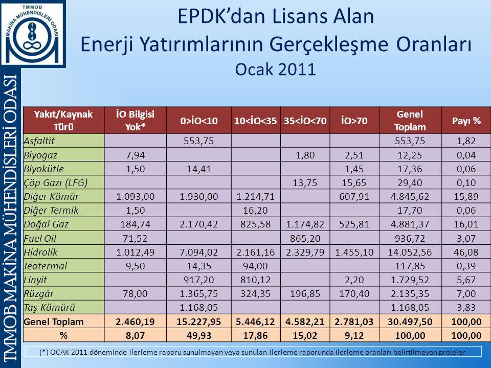 EPDK'dan Lisans Alan Enerji Yatırımlarının Gerçekleşme Oranları Ocak 2011 Yakıt/Kaynak Türü İO Bilgisi Yok* 0>İO<1010<İO<3535<İO<70İO>70 Genel Toplam Payı % Asfaltit 553,75 1,82 Biyogaz7,94 1,802,5112,250,04 Biyokütle1,5014,41 1,4517,360,06 Çöp Gazı (LFG) 13,7515,6529,400,10 Diğer Kömür1.093,001.930,001.214,71 607,914.845,6215,89 Diğer Termik1,50 16,20 17,700,06 Doğal Gaz184,742.170,42825,581.174,82525,814.881,3716,01 Fuel Oil71,52 865,20 936,723,07 Hidrolik1.012,497.094,022.161,162.329,791.455,1014.052,5646,08 Jeotermal9,5014,3594,00 117,850,39 Linyit 917,20810,12 2,201.729,525,67 Rüzgâr78,001.365,75324,35196,85170,402.135,357,00 Taş Kömürü 1.168,05 3,83 Genel Toplam2.460,1915.227,955.446,124.582,212.781,0330.497,50100,00 %8,0749,9317,8615,029,12100,00 (*) OCAK 2011 döneminde ilerleme raporu sunulmayan veya sunulan ilerleme raporunda ilerleme oranları belirtilmeyen projeler.