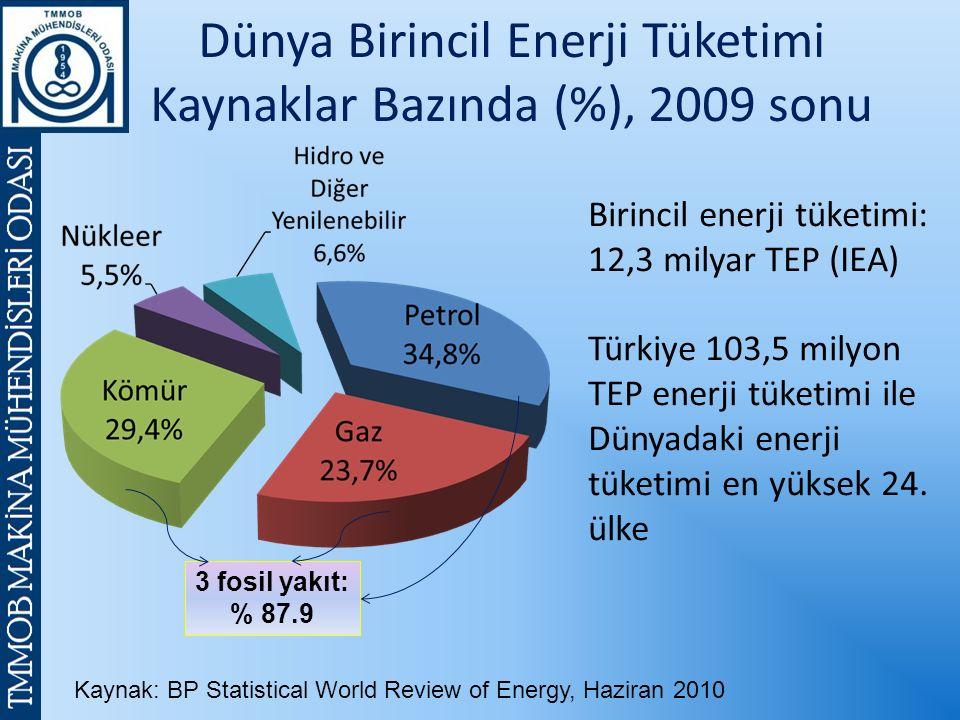 Dünya Birincil Enerji Tüketimi Kaynaklar Bazında (%), 2009 sonu Kaynak: BP Statistical World Review of Energy, Haziran 2010 Birincil enerji tüketimi: 12,3 milyar TEP (IEA) Türkiye 103,5 milyon TEP enerji tüketimi ile Dünyadaki enerji tüketimi en yüksek 24.