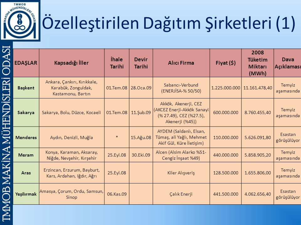 Özelleştirilen Dağıtım Şirketleri (1) EDAŞLARKapsadığı İller İhale Tarihi Devir Tarihi Alıcı FirmaFiyat ($) 2008 Tüketim Miktarı (MWh) Dava Açıklaması Başkent Ankara, Çankırı, Kırıkkale, Karabük, Zonguldak, Kastamonu, Bartın 01.Tem.0828.Oca.09 Sabancı-Verbund (ENERJİSA-% 50/50) 1.225.000.00011.161.478,40 Temyiz aşamasında SakaryaSakarya, Bolu, Düzce, Kocaeli01.Tem.0811.Şub.09 Akkök, Akenerji, CEZ (AKCEZ Enerji-Akkök Sanayi (% 27.49), CEZ (%27.5), Akenerji (%45)) 600.000.0008.760.455,40 Temyiz aşamasında MenderesAydın, Denizli, Muğla*15.Ağu.08 AYDEM (Saldanlı, Elsan, Tümaş, ali Yağlı, Mehmet Akif Gül, Küre İletişim) 110.000.0005.626.091,80 Esastan görüşülüyor Meram Konya, Karaman, Aksaray, Niğde, Nevşehir, Kırşehir 25.Eyl.0830.Eki.09 Alcen (Alsim Alarko %51- Cengiz İnşaat %49) 440.000.0005.858.905,20 Temyiz aşamasında Aras Erzincan, Erzurum, Bayburt, Kars, Ardahan, Iğdır, Ağrı 25.Eyl.08 Kiler Alışveriş128.500.0001.655.806,00 Temyiz aşamasında Yeşilırmak Amasya, Çorum, Ordu, Samsun, Sinop 06.Kas.09 Çalık Enerji441.500.0004.062.656,40 Esastan görüşülüyor