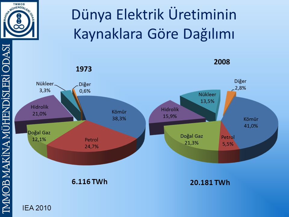Dünya Elektrik Üretiminin Kaynaklara Göre Dağılımı 6.116 TWh 20.181 TWh IEA 2010