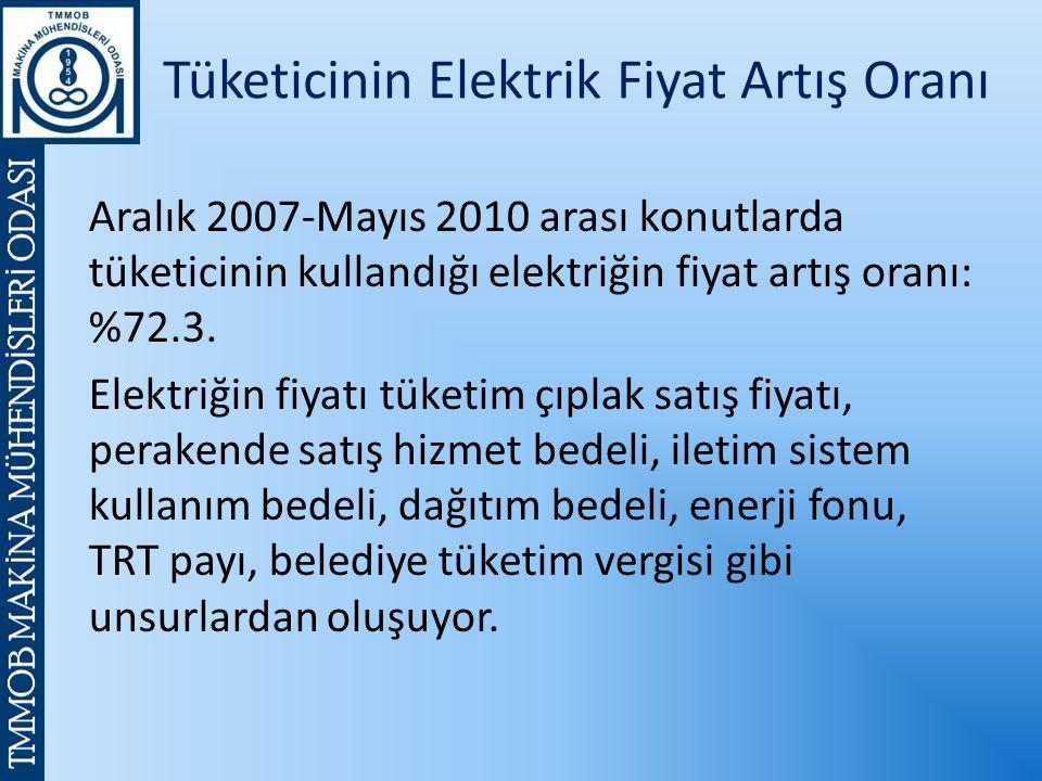 Aralık 2007-Mayıs 2010 arası konutlarda tüketicinin kullandığı elektriğin fiyat artış oranı: %72.3.