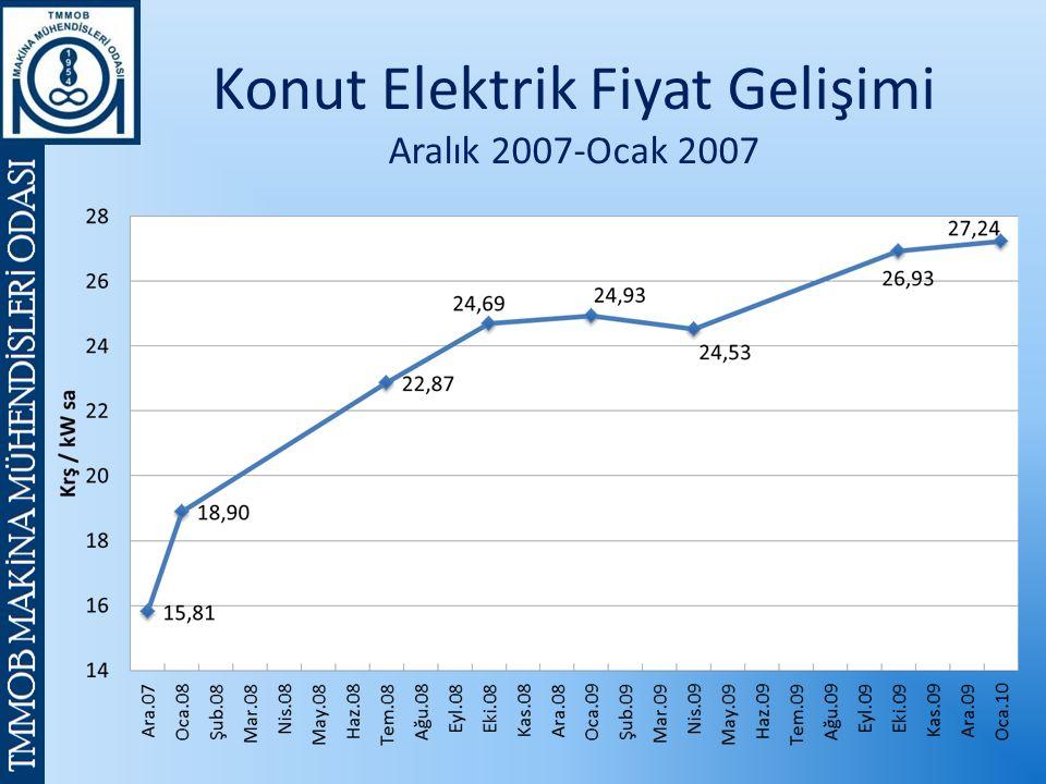 Konut Elektrik Fiyat Gelişimi Aralık 2007-Ocak 2007