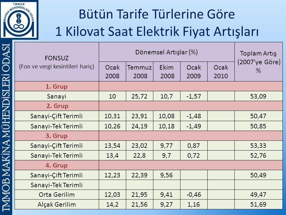 FONSUZ (Fon ve vergi kesintileri hariç) Dönemsel Artışlar (%) Toplam Artış (2007 ye Göre) % Ocak 2008 Temmuz 2008 Ekim 2008 Ocak 2009 Ocak 2010 1.