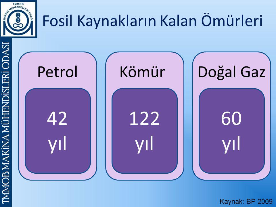Fosil Kaynakların Kalan Ömürleri Petrol 42 yıl Kömür 122 yıl Doğal Gaz 60 yıl Kaynak: BP 2009