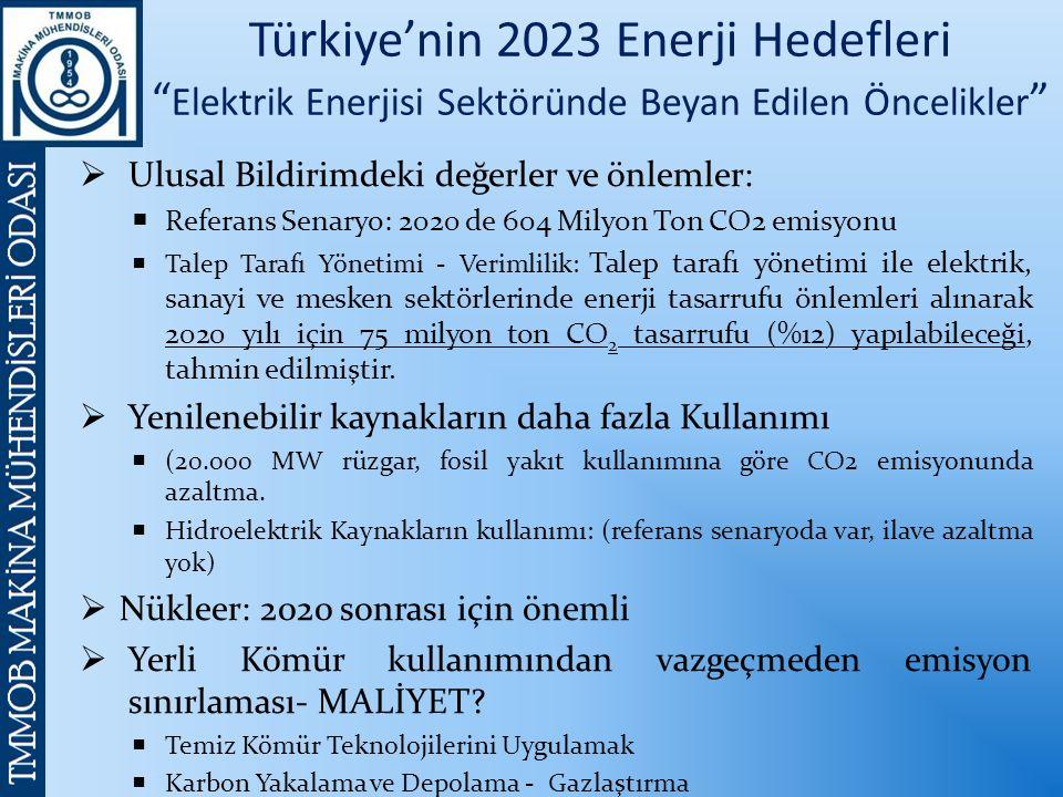 Türkiye'nin 2023 Enerji Hedefleri Elektrik Enerjisi Sektöründe Beyan Edilen Öncelikler  Ulusal Bildirimdeki değerler ve önlemler:  Referans Senaryo: 2020 de 604 Milyon Ton CO2 emisyonu  Talep Tarafı Yönetimi - Verimlilik: Talep tarafı yönetimi ile elektrik, sanayi ve mesken sektörlerinde enerji tasarrufu önlemleri alınarak 2020 yılı için 75 milyon ton CO 2 tasarrufu (%12) yapılabileceği, tahmin edilmiştir.