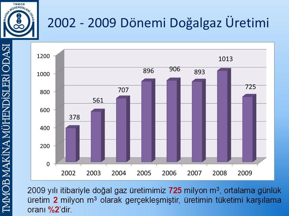 2002 - 2009 Dönemi Doğalgaz Üretimi 2009 yılı itibariyle doğal gaz üretimimiz 725 milyon m 3, ortalama günlük üretim 2 milyon m 3 olarak gerçekleşmiştir, üretimin tüketimi karşılama oranı %2'dir.