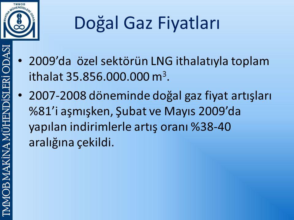 Doğal Gaz Fiyatları 2009'da özel sektörün LNG ithalatıyla toplam ithalat 35.856.000.000 m 3.