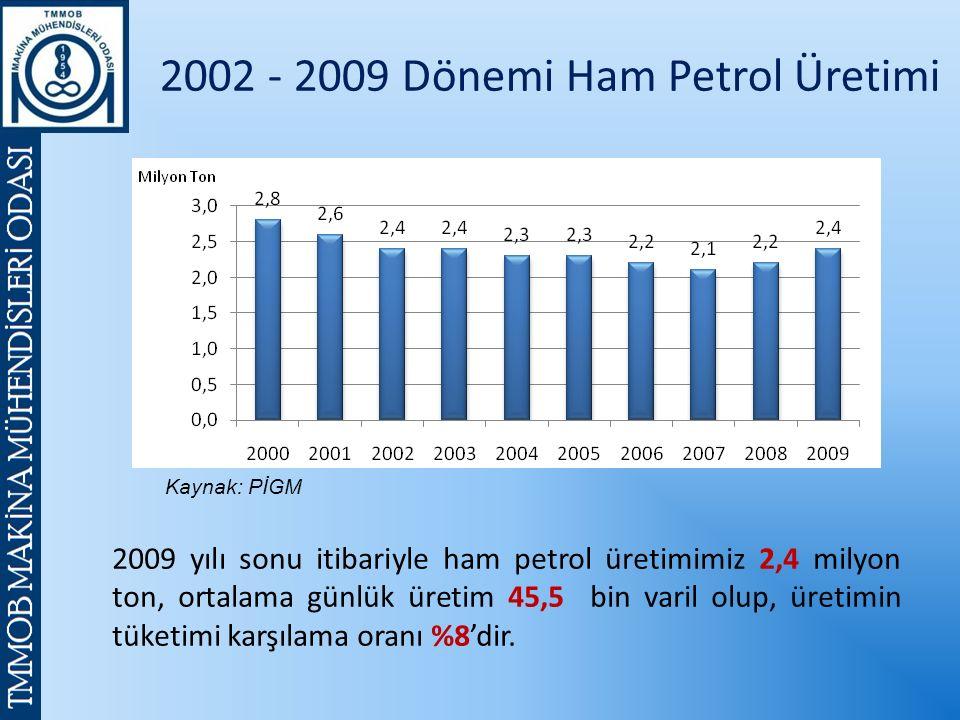 2002 - 2009 Dönemi Ham Petrol Üretimi Kaynak: PİGM 2009 yılı sonu itibariyle ham petrol üretimimiz 2,4 milyon ton, ortalama günlük üretim 45,5 bin varil olup, üretimin tüketimi karşılama oranı %8'dir.