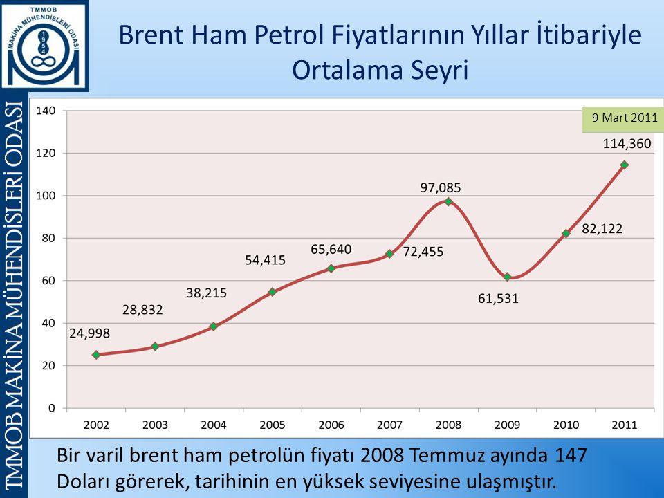 Brent Ham Petrol Fiyatlarının Yıllar İtibariyle Ortalama Seyri Bir varil brent ham petrolün fiyatı 2008 Temmuz ayında 147 Doları görerek, tarihinin en yüksek seviyesine ulaşmıştır.