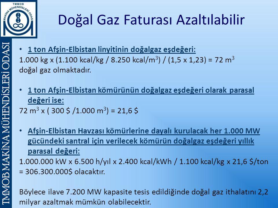 Doğal Gaz Faturası Azaltılabilir 1 ton Afşin-Elbistan linyitinin doğalgaz eşdeğeri: 1.000 kg x (1.100 kcal/kg / 8.250 kcal/m 3 ) / (1,5 x 1,23) = 72 m 3 doğal gaz olmaktadır.