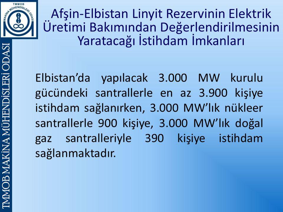 Afşin-Elbistan Linyit Rezervinin Elektrik Üretimi Bakımından Değerlendirilmesinin Yaratacağı İstihdam İmkanları Elbistan'da yapılacak 3.000 MW kurulu gücündeki santrallerle en az 3.900 kişiye istihdam sağlanırken, 3.000 MW'lık nükleer santrallerle 900 kişiye, 3.000 MW'lık doğal gaz santralleriyle 390 kişiye istihdam sağlanmaktadır.