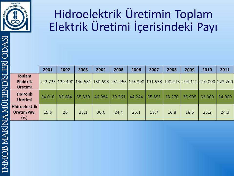 Hidroelektrik Üretimin Toplam Elektrik Üretimi İçerisindeki Payı 20012002200320042005200620072008200920102011 Toplam Elektrik Üretimi 122.725129.400140.581150.698161.956176.300191.558198.418194.112210.000222.200 Hidrolik Üretimi 24.01033.68435.33046.08439.56144.24435.85133.27035.90553.00054.000 Hidroelektrik Üretim Payı (%) 19,62625,130,624,425,118,716,818,525,224,3