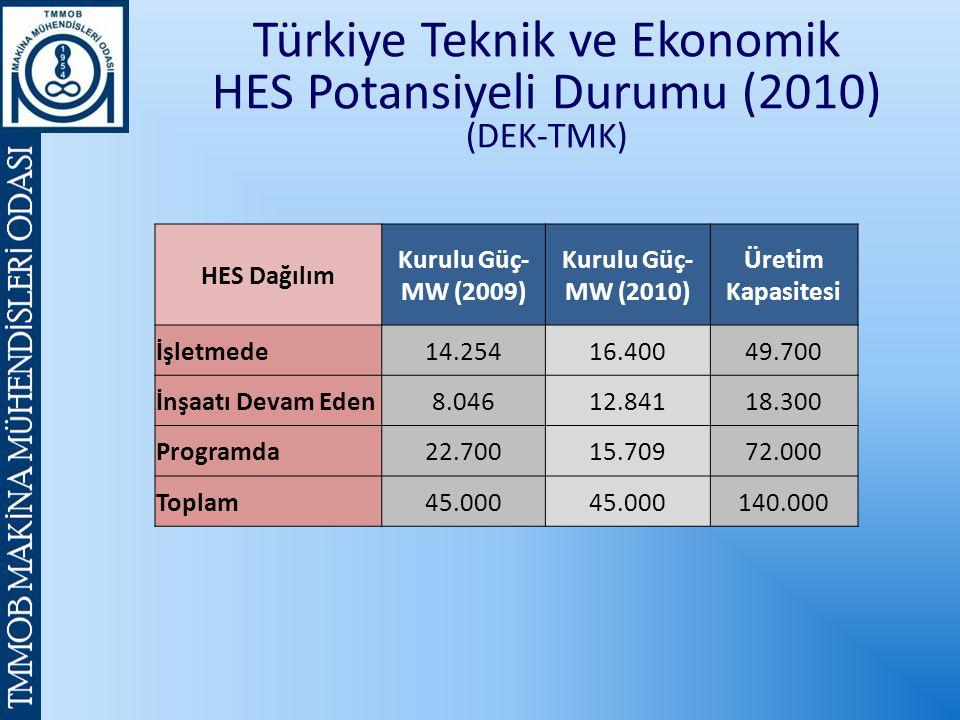 Türkiye Teknik ve Ekonomik HES Potansiyeli Durumu (2010) (DEK-TMK) HES Dağılım Kurulu Güç- MW (2009) Kurulu Güç- MW (2010) Üretim Kapasitesi İşletmede14.25416.40049.700 İnşaatı Devam Eden8.04612.84118.300 Programda22.70015.70972.000 Toplam45.000 140.000
