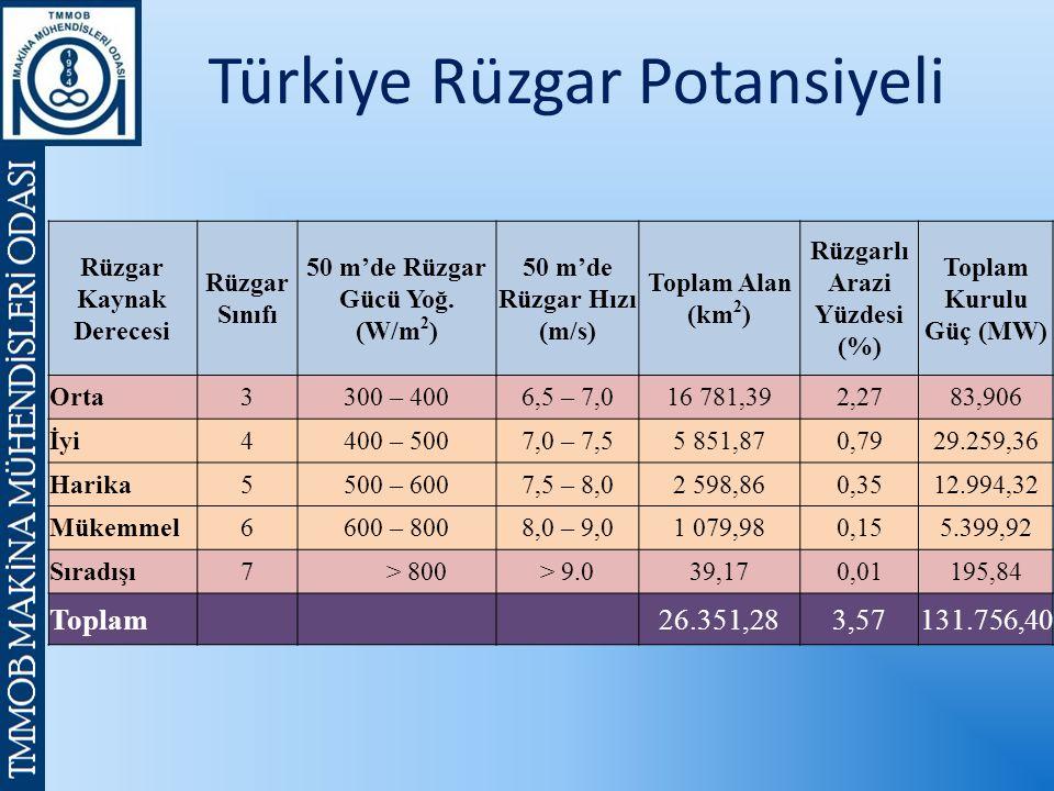 Türkiye Rüzgar Potansiyeli Rüzgar Kaynak Derecesi Rüzgar Sınıfı 50 m'de Rüzgar Gücü Yoğ. (W/m 2 ) 50 m'de Rüzgar Hızı (m/s) Toplam Alan (km 2 ) Rüzgar