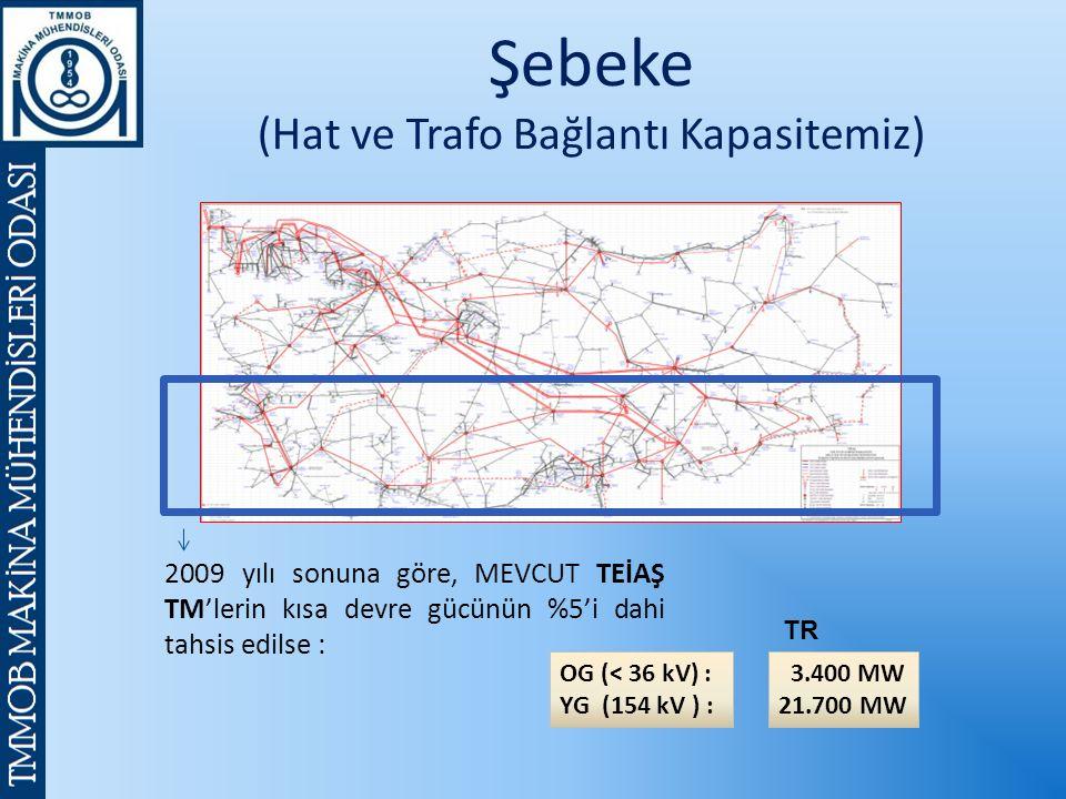 OG (< 36 kV) : YG (154 kV ) : 2009 yılı sonuna göre, MEVCUT TEİAŞ TM'lerin kısa devre gücünün %5'i dahi tahsis edilse : TR 3.400 MW 21.700 MW Şebeke (Hat ve Trafo Bağlantı Kapasitemiz)