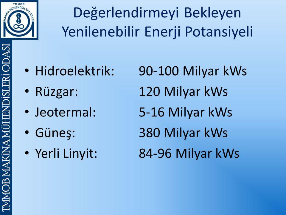 Değerlendirmeyi Bekleyen Yenilenebilir Enerji Potansiyeli Hidroelektrik:90-100 Milyar kWs Rüzgar:120 Milyar kWs Jeotermal: 5-16 Milyar kWs Güneş: 380 Milyar kWs Yerli Linyit: 84-96 Milyar kWs