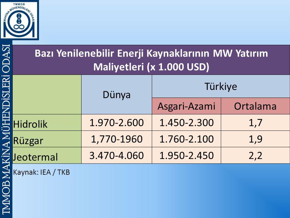 Bazı Yenilenebilir Enerji Kaynaklarının MW Yatırım Maliyetleri (x 1.000 USD) Dünya Türkiye Asgari-AzamiOrtalama Hidrolik 1.970-2.6001.450-2.3001,7 Rüzgar 1,770-19601.760-2.1001,9 Jeotermal 3.470-4.0601.950-2.4502,2 Kaynak: IEA / TKB