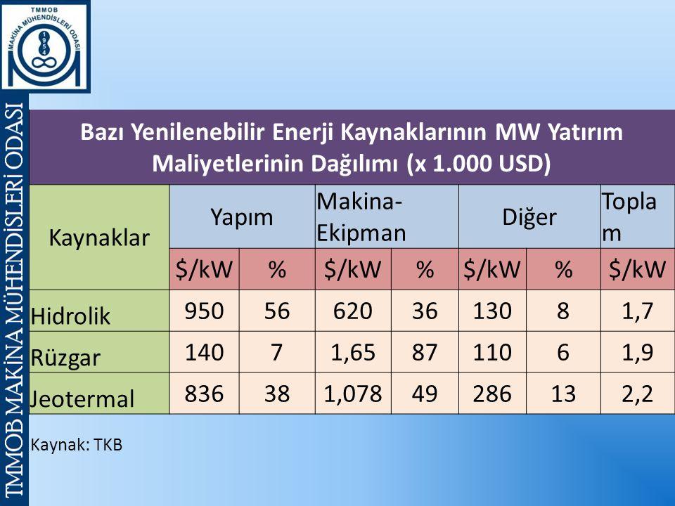 Bazı Yenilenebilir Enerji Kaynaklarının MW Yatırım Maliyetlerinin Dağılımı (x 1.000 USD) Kaynaklar Yapım Makina- Ekipman Diğer Topla m $/kW% % % Hidrolik 950566203613081,7 Rüzgar 14071,658711061,9 Jeotermal 836381,07849286132,2 Kaynak: TKB