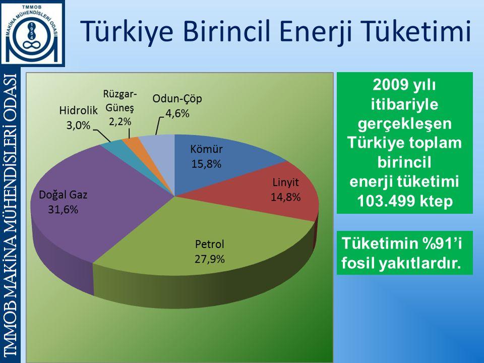 Türkiye Birincil Enerji Tüketimi 2009 yılı itibariyle gerçekleşen Türkiye toplam birincil enerji tüketimi 103.499 ktep Tüketimin %91'i fosil yakıtlardır.