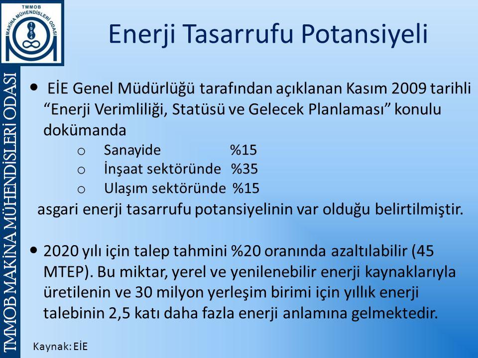 Enerji Tasarrufu Potansiyeli EİE Genel Müdürlüğü tarafından açıklanan Kasım 2009 tarihli Enerji Verimliliği, Statüsü ve Gelecek Planlaması konulu dokümanda o Sanayide %15 o İnşaat sektöründe %35 o Ulaşım sektöründe %15 asgari enerji tasarrufu potansiyelinin var olduğu belirtilmiştir.