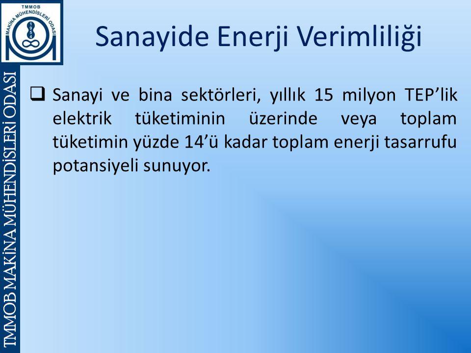 Sanayide Enerji Verimliliği  Sanayi ve bina sektörleri, yıllık 15 milyon TEP'lik elektrik tüketiminin üzerinde veya toplam tüketimin yüzde 14'ü kadar toplam enerji tasarrufu potansiyeli sunuyor.