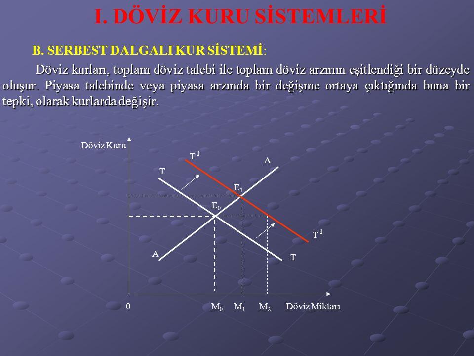 C.DALGALI VE SABİT KUR SİSTEMİ ARASINDAKİ TARTIŞMALAR 1.