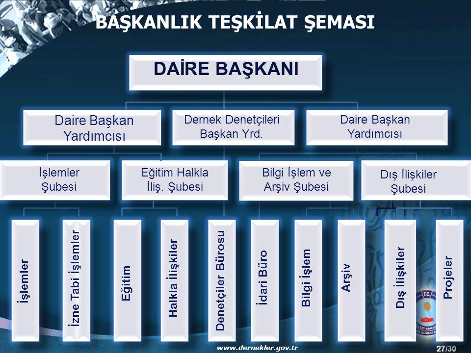 27/30 Daire Başkan Yardımcısı Dernek Denetçileri Başkan Yrd.