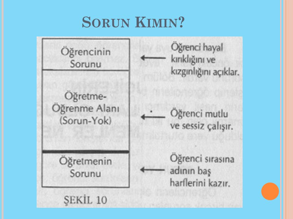 S ORUN K IMIN ?