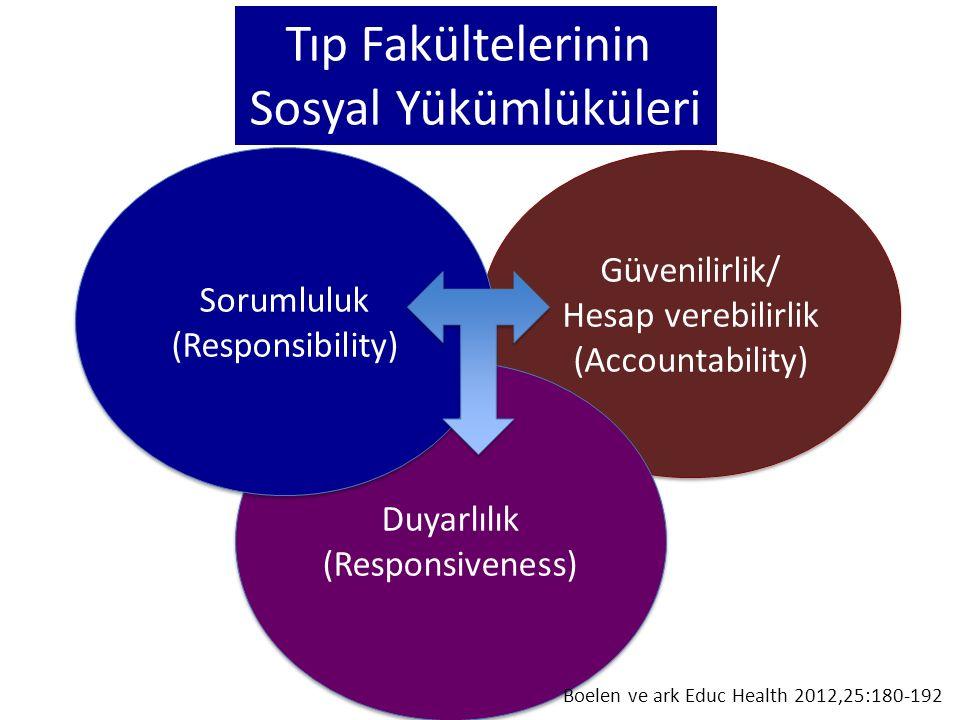 Tıp Fakültelerinin Sosyal Yükümlüküleri Güvenilirlik/ Hesap verebilirlik (Accountability) Güvenilirlik/ Hesap verebilirlik (Accountability) Duyarlılık (Responsiveness) Duyarlılık (Responsiveness) Sorumluluk (Responsibility) Sorumluluk (Responsibility) Boelen ve ark Educ Health 2012,25:180-192