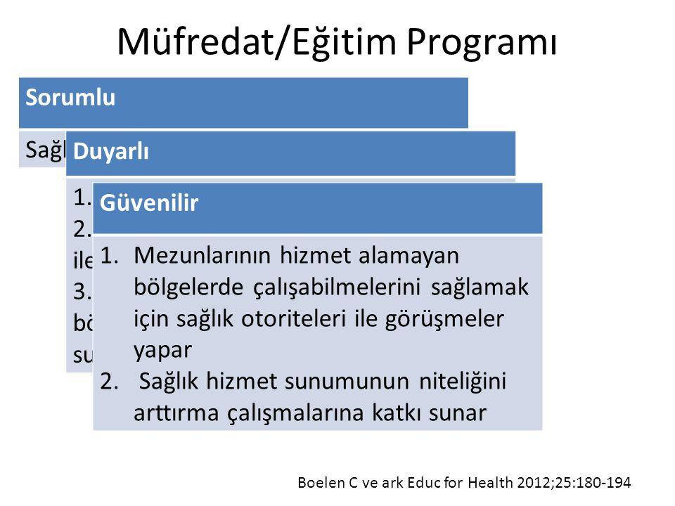 Müfredat/Eğitim Programı Sorumlu Sağlıkta eşitsizlik ile ilgili kavramlar Duyarlı 1.