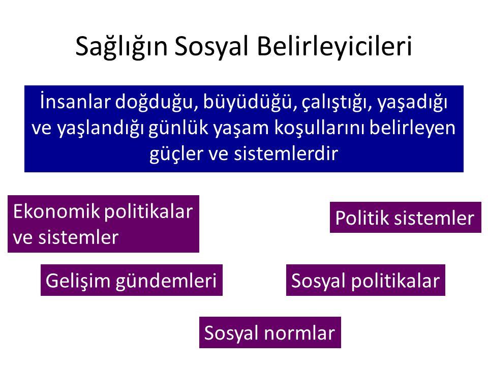 Sağlığın Sosyal Belirleyicileri İnsanlar doğduğu, büyüdüğü, çalıştığı, yaşadığı ve yaşlandığı günlük yaşam koşullarını belirleyen güçler ve sistemlerdir Ekonomik politikalar ve sistemler Gelişim gündemleri Sosyal normlar Sosyal politikalar Politik sistemler