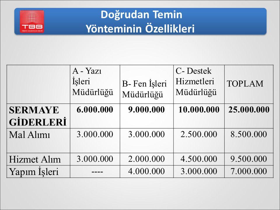A - Yazı İşleri Müdürlüğü B- Fen İşleri Müdürlüğü C- Destek Hizmetleri Müdürlüğü TOPLAM SERMAYE GİDERLERİ 6.000.0009.000.00010.000.00025.000.000 Mal A