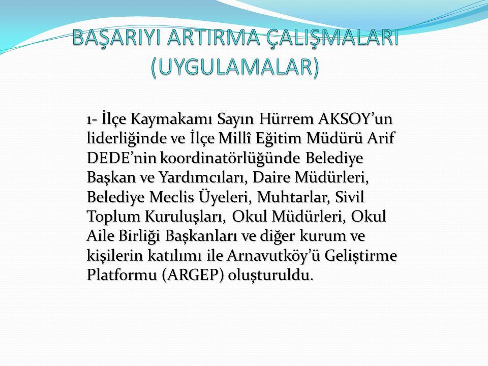 1- İlçe Kaymakamı Sayın Hürrem AKSOY'un liderliğinde ve İlçe Millî Eğitim Müdürü Arif DEDE'nin koordinatörlüğünde Belediye Başkan ve Yardımcıları, Daire Müdürleri, Belediye Meclis Üyeleri, Muhtarlar, Sivil Toplum Kuruluşları, Okul Müdürleri, Okul Aile Birliği Başkanları ve diğer kurum ve kişilerin katılımı ile Arnavutköy'ü Geliştirme Platformu (ARGEP) oluşturuldu.