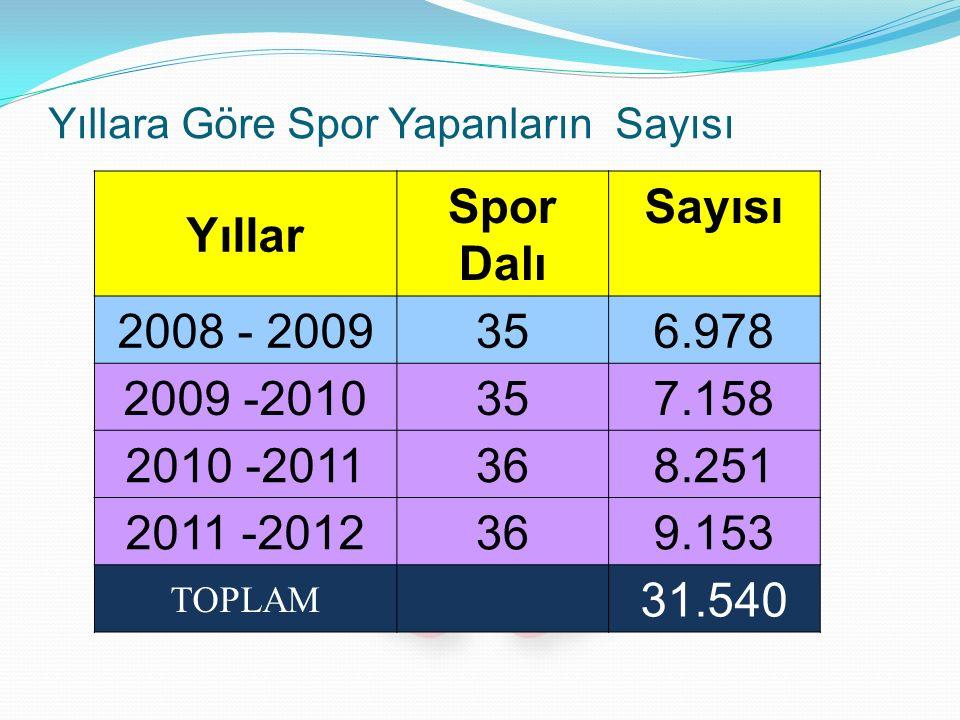 Yıllara Göre Spor Yapanların Sayısı Yıllar Spor Dalı Sayısı 2008 - 2009356.978 2009 -2010357.158 2010 -2011368.251 2011 -2012369.153 TOPLAM 31.540