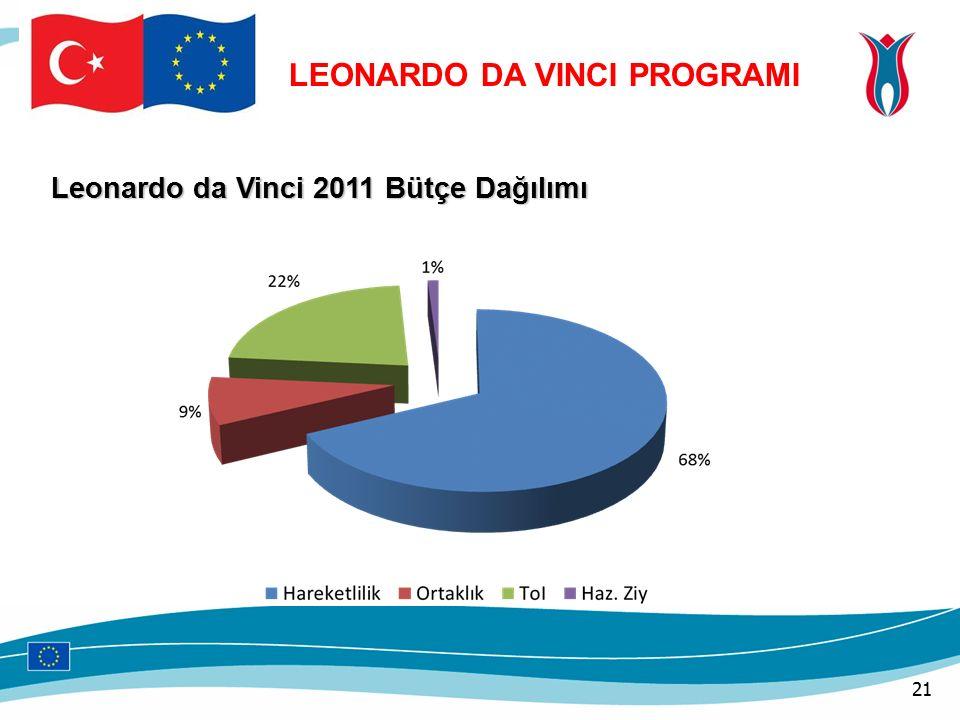 Leonardo da Vinci 2011 Bütçe Dağılımı LEONARDO DA VINCI PROGRAMI 21