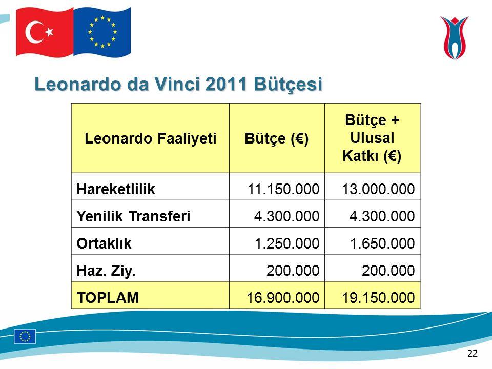 Leonardo FaaliyetiBütçe (€) Bütçe + Ulusal Katkı (€) Hareketlilik11.150.00013.000.000 Yenilik Transferi4.300.000 Ortaklık1.250.0001.650.000 Haz.